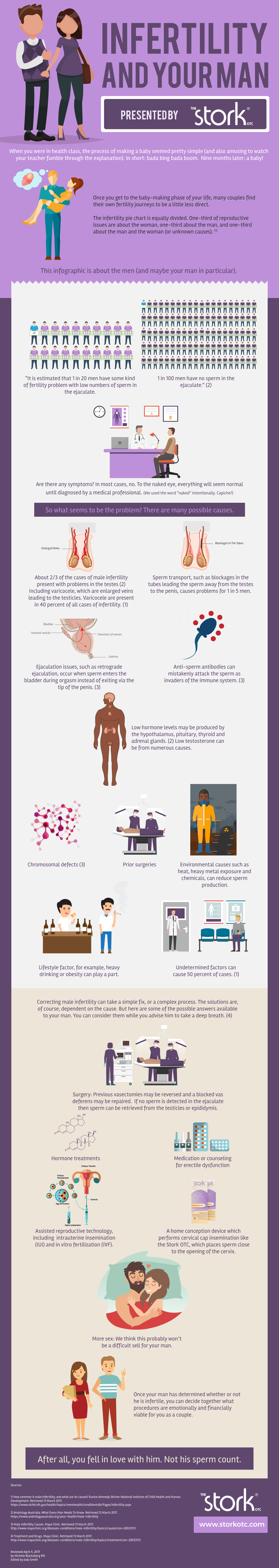 Infographic infertility and your man