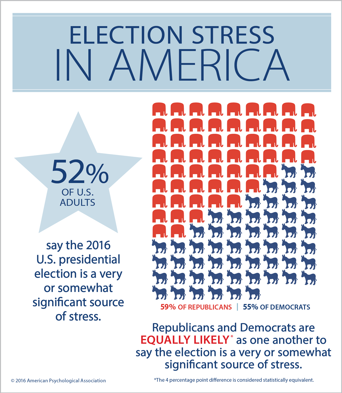 Stress About the Election Is a Real Thing