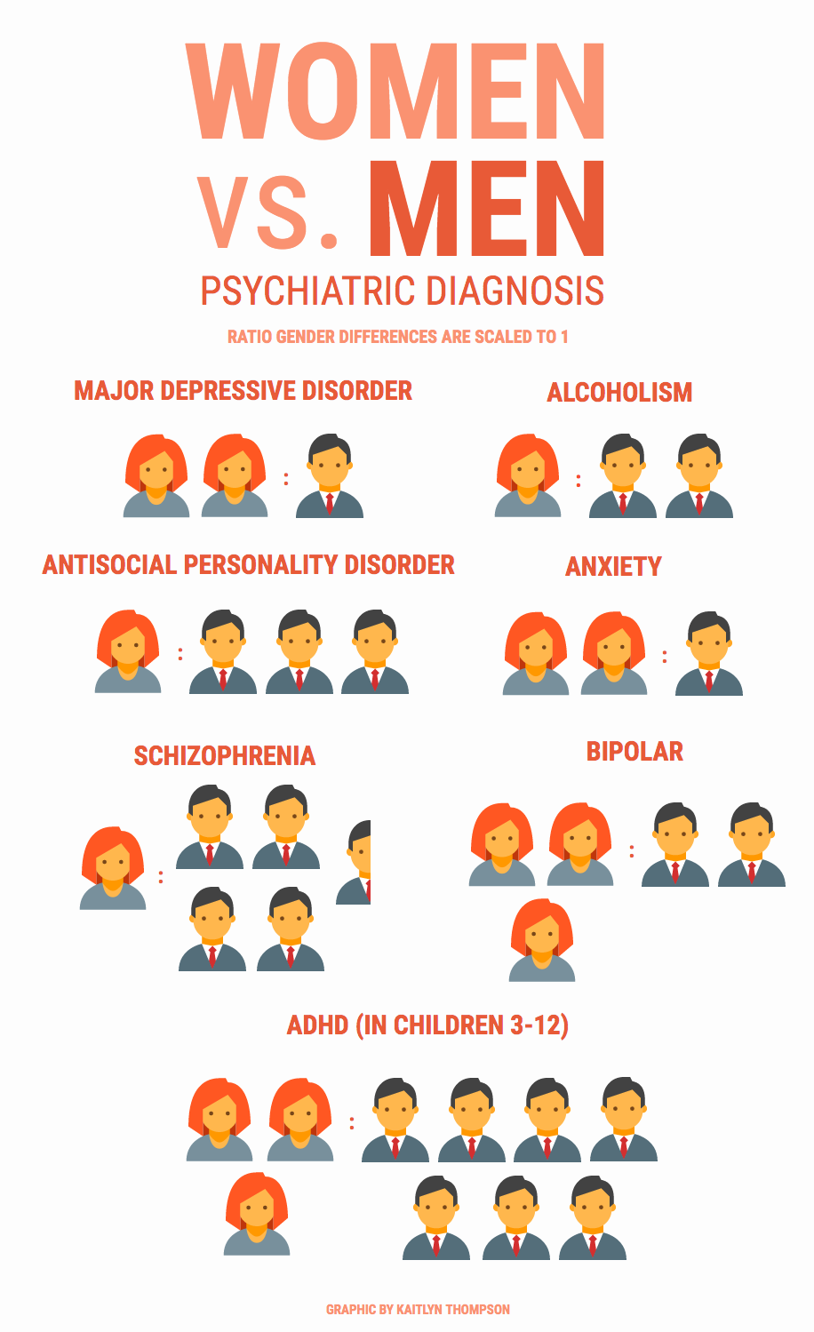 Sex differences in psychological disorders